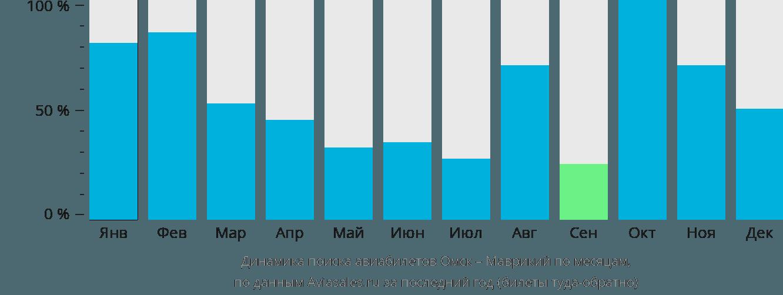Динамика поиска авиабилетов из Омска в Маврикий по месяцам
