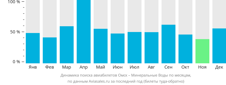 Динамика поиска авиабилетов из Омска в Минеральные Воды по месяцам