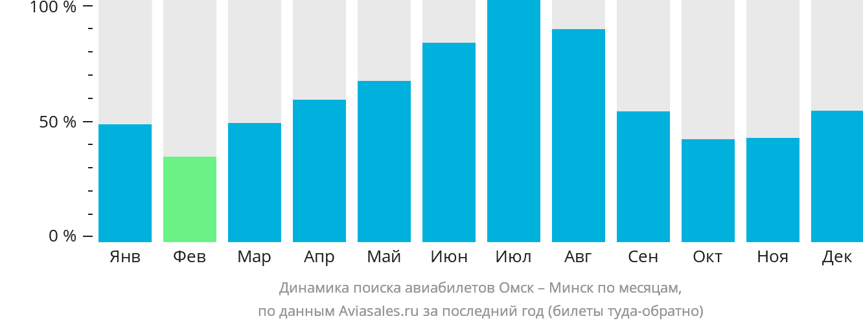 Динамика поиска авиабилетов из Омска в Минск по месяцам