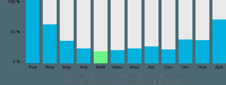 Динамика поиска авиабилетов из Омска на Мальдивы по месяцам