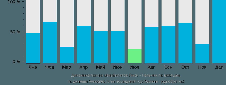Динамика поиска авиабилетов из Омска в Нальчик по месяцам