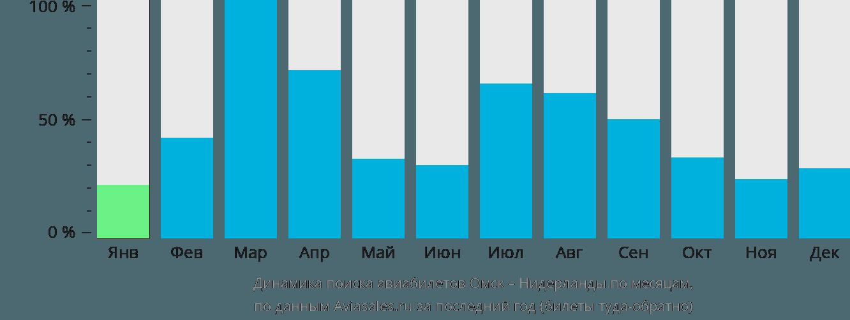 Динамика поиска авиабилетов из Омска в Нидерланды по месяцам