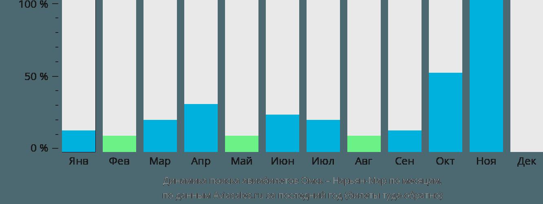 Динамика поиска авиабилетов из Омска в Нарьян-Мар по месяцам