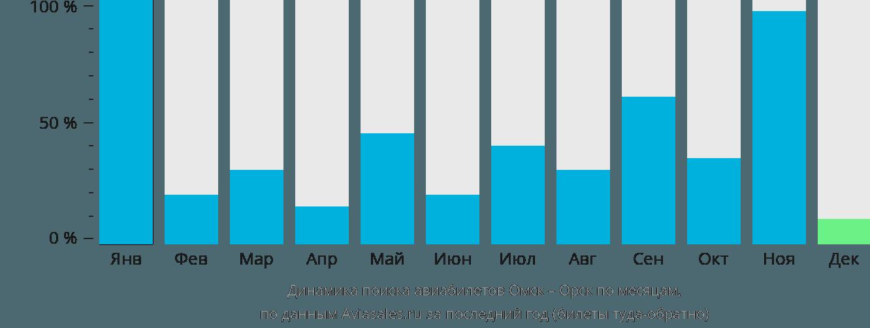 Динамика поиска авиабилетов из Омска в Орск по месяцам