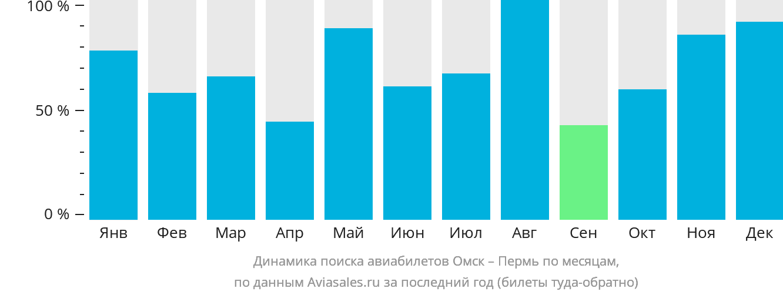 Динамика поиска авиабилетов из Омска в Пермь по месяцам