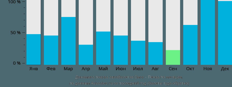 Динамика поиска авиабилетов из Омска в Пензу по месяцам