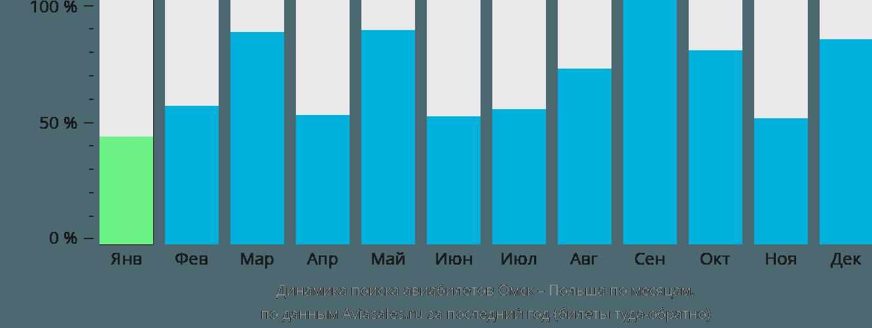 Динамика поиска авиабилетов из Омска в Польшу по месяцам