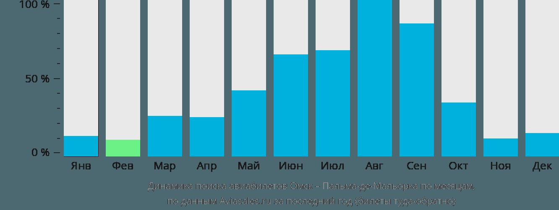 Динамика поиска авиабилетов из Омска в Пальма-де-Майорку по месяцам