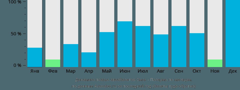 Динамика поиска авиабилетов из Омска в Палермо по месяцам
