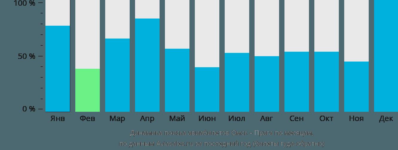 Динамика поиска авиабилетов из Омска в Прагу по месяцам