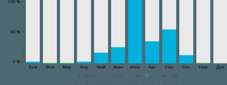 Динамика поиска авиабилетов из Омска в Пулу по месяцам