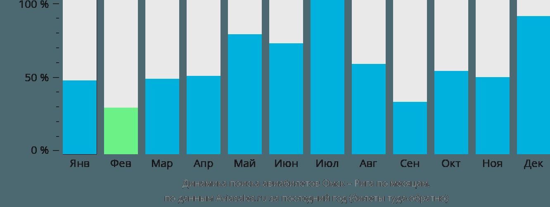 Динамика поиска авиабилетов из Омска в Ригу по месяцам