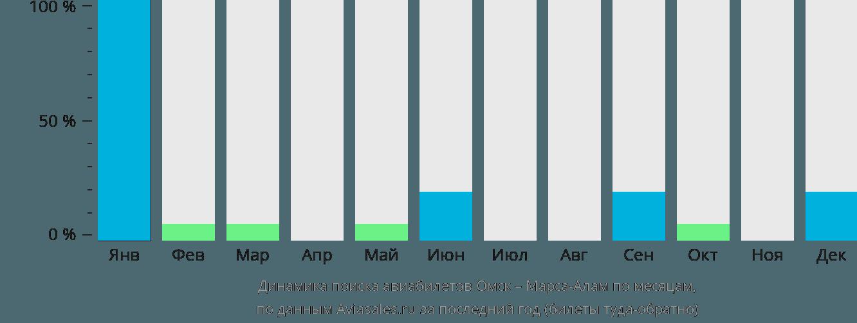 Динамика поиска авиабилетов из Омска в Марса-Алам по месяцам