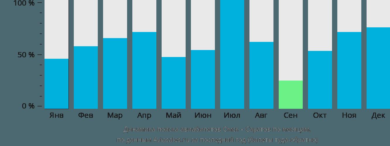 Динамика поиска авиабилетов из Омска в Саратов по месяцам