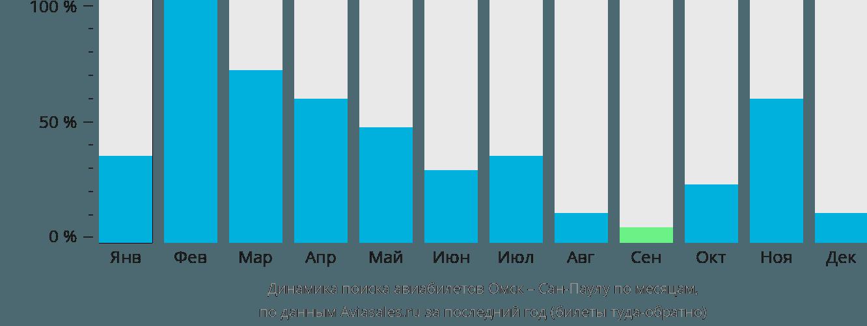 Динамика поиска авиабилетов из Омска в Сан-Паулу по месяцам