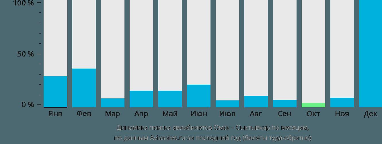 Динамика поиска авиабилетов из Омска в Сыктывкар по месяцам