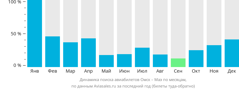 Динамика поиска авиабилетов из Омска на Маэ по месяцам