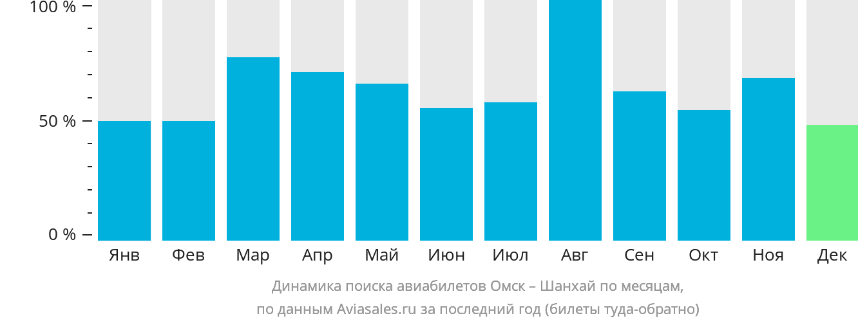 Динамика поиска авиабилетов из Омска в Шанхай по месяцам