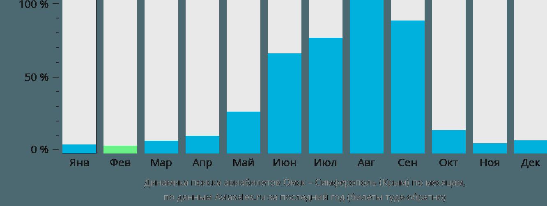 Динамика поиска авиабилетов из Омска в Симферополь по месяцам
