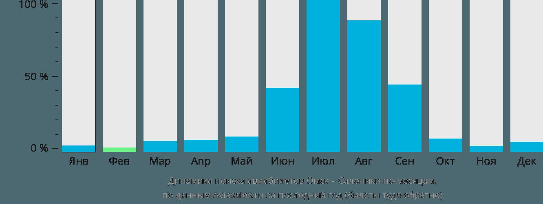 Динамика поиска авиабилетов из Омска в Салоники по месяцам