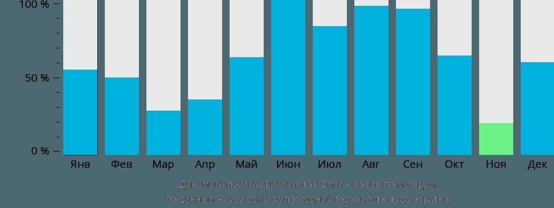 Динамика поиска авиабилетов из Омска в Софию по месяцам