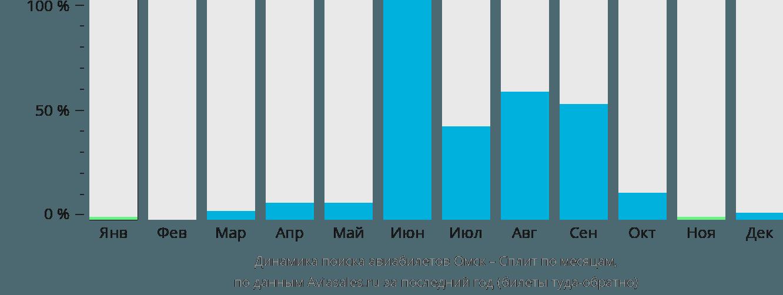 Динамика поиска авиабилетов из Омска в Сплит по месяцам