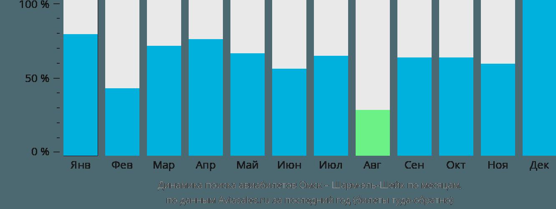 Динамика поиска авиабилетов из Омска в Шарм-эль-Шейх по месяцам
