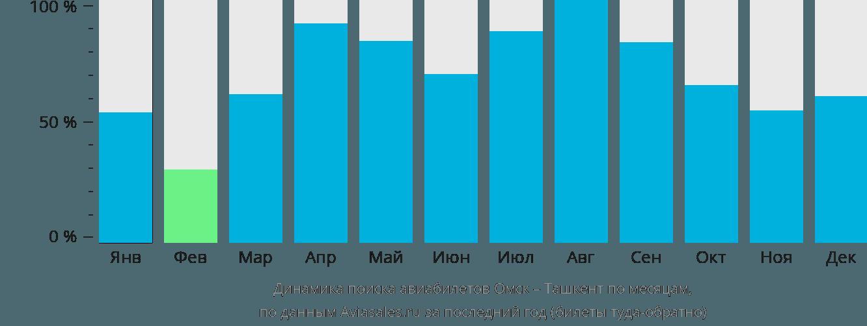 Динамика поиска авиабилетов из Омска в Ташкент по месяцам