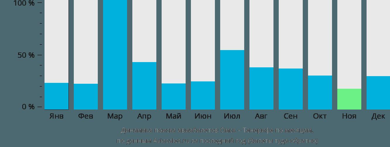 Динамика поиска авиабилетов из Омска на Тенерифе по месяцам