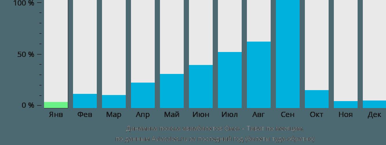 Динамика поиска авиабилетов из Омска в Тиват по месяцам