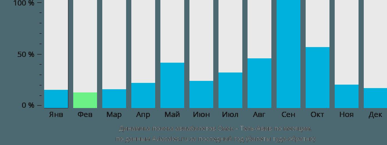 Динамика поиска авиабилетов из Омска в Тель-Авив по месяцам