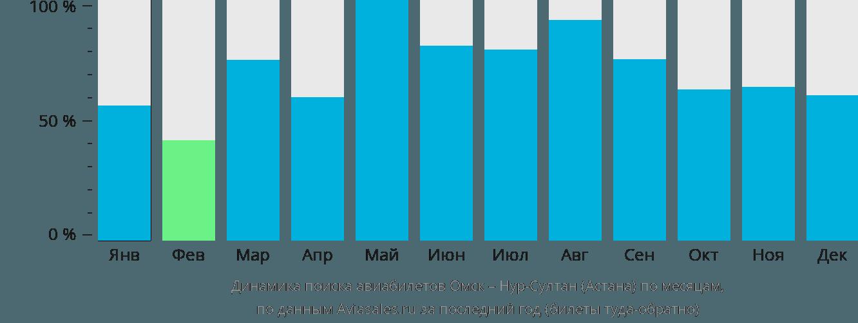 Динамика поиска авиабилетов из Омска в Астану по месяцам