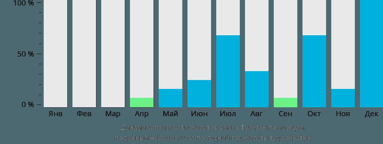 Динамика поиска авиабилетов из Омска в Трабзона по месяцам