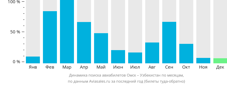 Динамика поиска авиабилетов из Омска в Узбекистан по месяцам