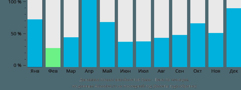 Динамика поиска авиабилетов из Омска в Вену по месяцам