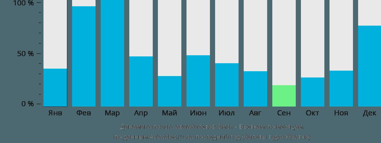 Динамика поиска авиабилетов из Омска в Вьетнам по месяцам