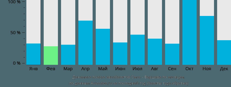 Динамика поиска авиабилетов из Омска в Варшаву по месяцам