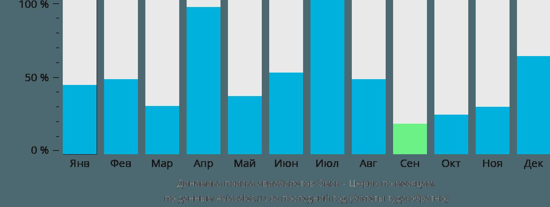 Динамика поиска авиабилетов из Омска в Цюрих по месяцам