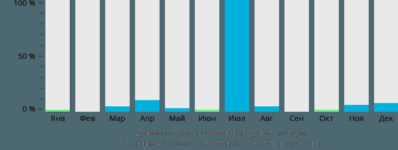Динамика поиска авиабилетов из Одате  по месяцам