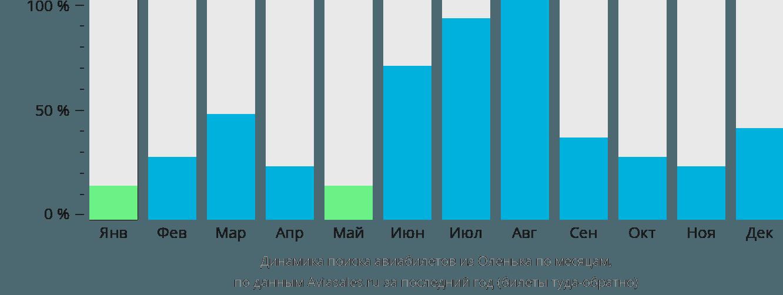 Динамика поиска авиабилетов из Оленька по месяцам