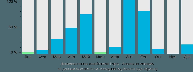 Динамика поиска авиабилетов из Порту в Алматы по месяцам