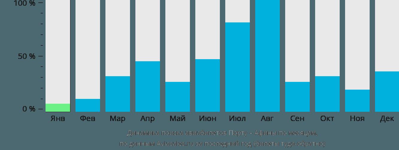 Динамика поиска авиабилетов из Порту в Афины по месяцам