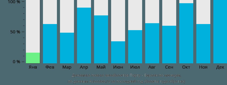 Динамика поиска авиабилетов из Порту в Берлин по месяцам