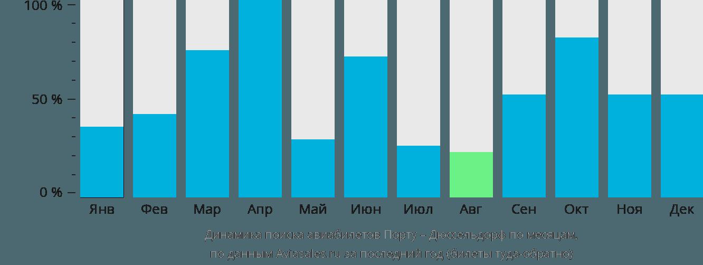 Динамика поиска авиабилетов из Порту в Дюссельдорф по месяцам