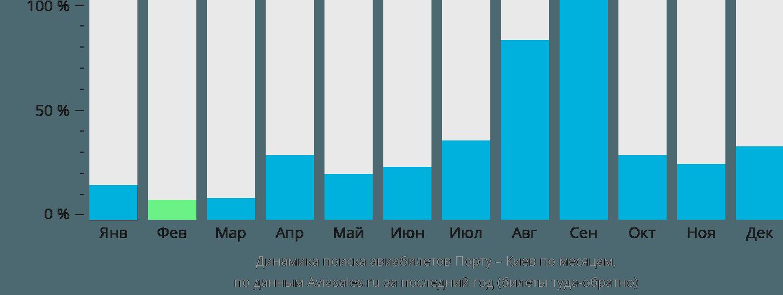 Динамика поиска авиабилетов из Порту в Киев по месяцам