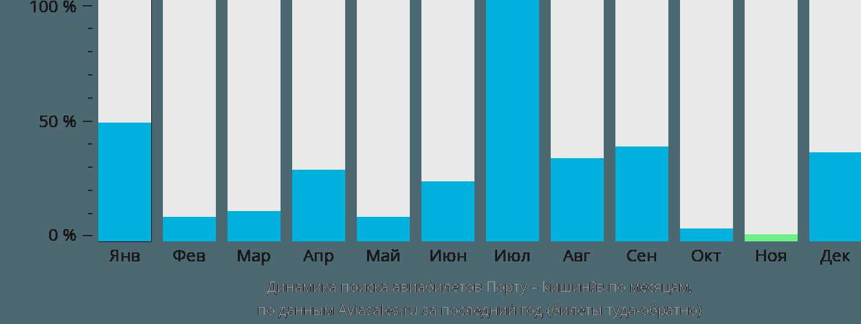Динамика поиска авиабилетов из Порту в Кишинёв по месяцам