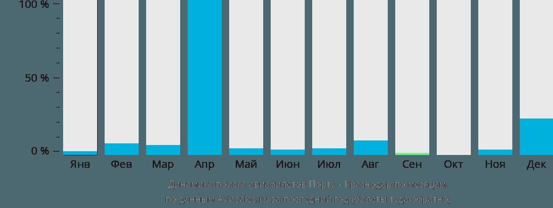Динамика поиска авиабилетов из Порту в Краснодар по месяцам