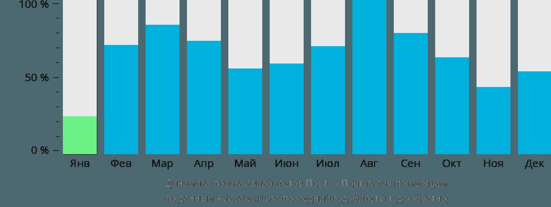 Динамика поиска авиабилетов из Порту в Португалию по месяцам