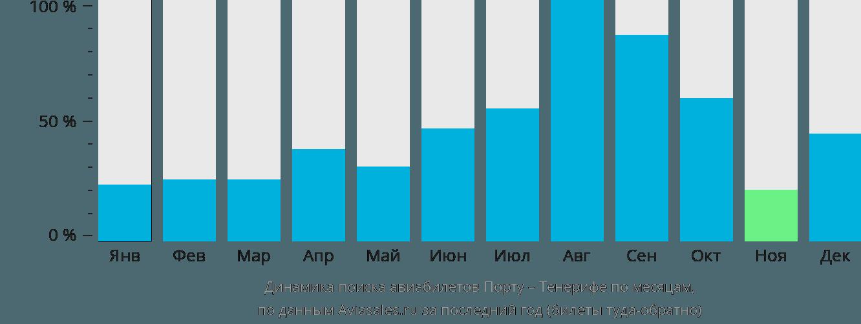 Динамика поиска авиабилетов из Порту на Тенерифе по месяцам