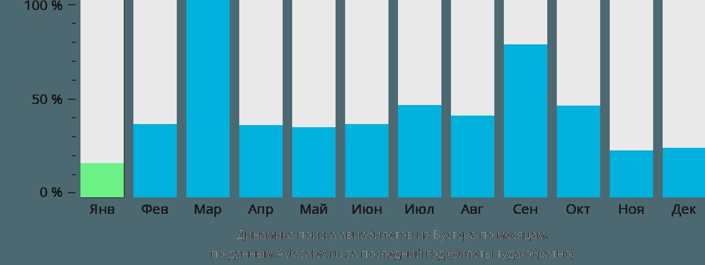Динамика поиска авиабилетов из Вустера по месяцам